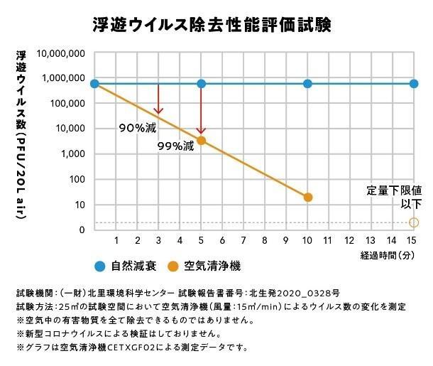 浮遊ウイルス除去 グラフ